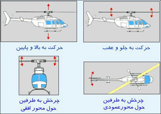 6 - کانال و ویژگی های مدل های پروازی چیست ؟